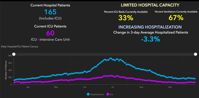 Orange County COVID-19 Hospitalizations and ICU Graph October 14 2020