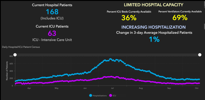 Orange County COVID-19 Hospitalizations and ICU Graph October 20 2020