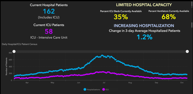Orange County COVID-19 Hospitalizations and ICU Graph October 23 2020