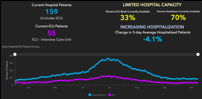 Orange County COVID-19 Hospitalizations and ICU Graph October 24 2020