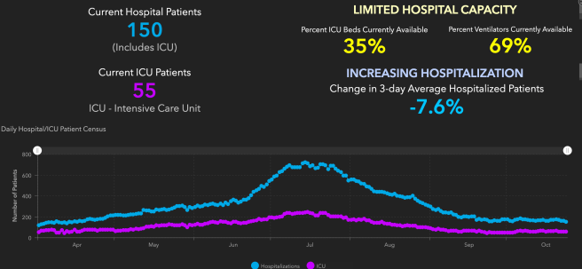 Orange County COVID-19 Hospitalizations and ICU Graph October 25 2020