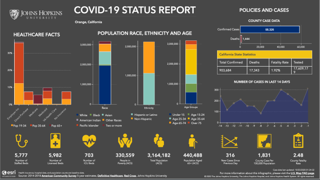 Orange County California COVID 19 Status Report October 24 2020 Courtesy of John Hopkins University