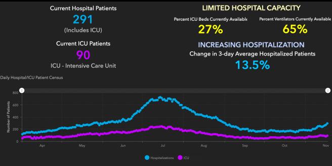 Orange County COVID-19 Hospitalizations and ICU Graph November 17 2020