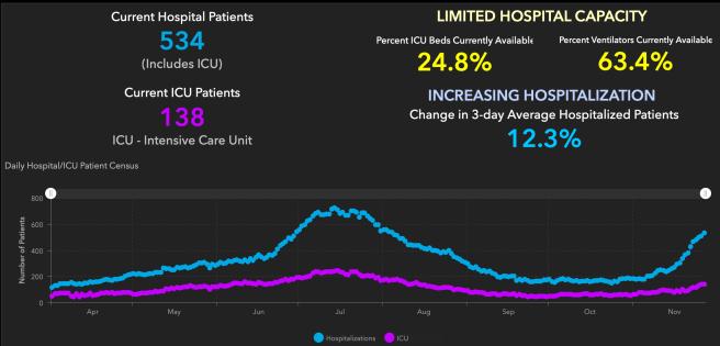 Orange County COVID-19 Hospitalizations and ICU Graph November 27 2020