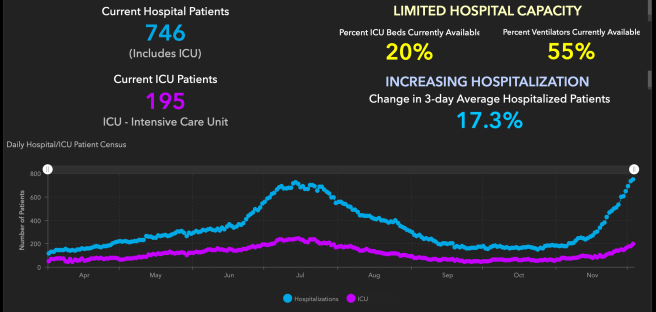 Orange County COVID-19 Hospitalizations and ICU Graph December 3 2020