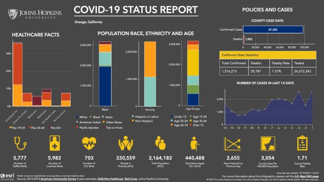 Orange County California COVID 19 Status Report December 11 2020 Courtesy of John Hopkins University