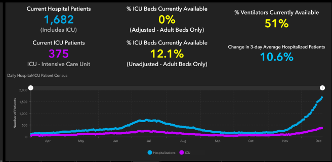 Orange County COVID-19 Hospitalizations and ICU Graph December 19 2020