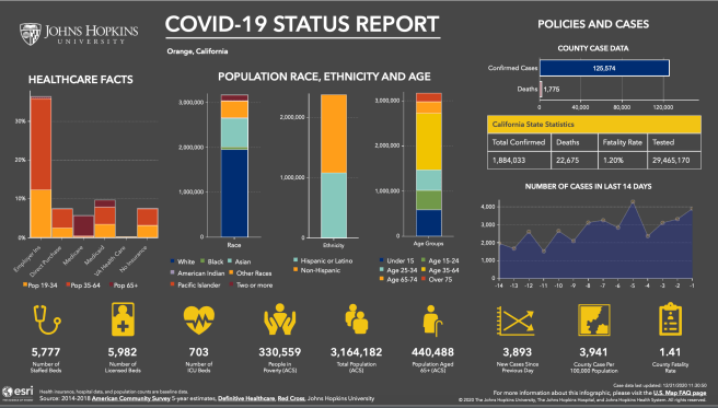 Orange County California COVID 19 Status Report December 20 2020 Courtesy of John Hopkins University