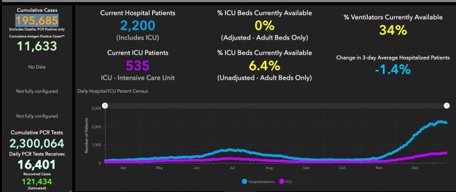 #OrangeCounty #COVID19 Hospitalizations and ICU Graph January 12 2021