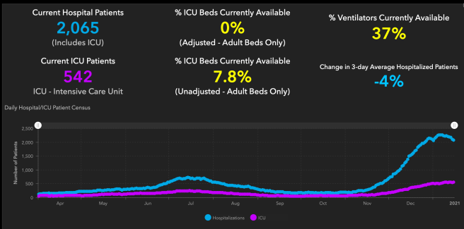 #OrangeCounty #COVID19 Hospitalizations and ICU Graph January 15 2021