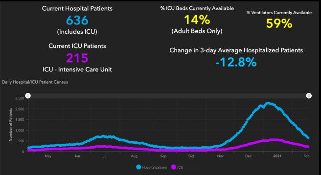 #OrangeCounty #COVID19 Hospitalizations and ICU Graph February 18 2021