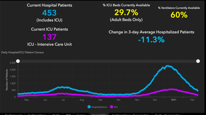 #OrangeCounty #COVID19 Hospitalizations and ICU Graph February 25 2021