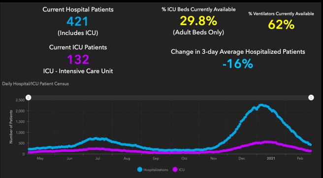 #OrangeCounty #COVID19 Hospitalizations and ICU Graph February 27 2021