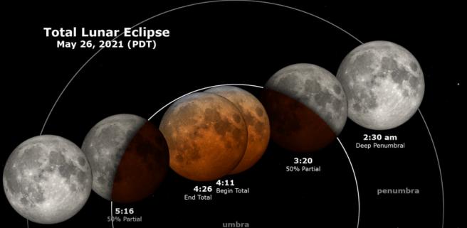 Full Moon Super Moon Lunar Eclipse May 26 2021 Courtesy of NASA