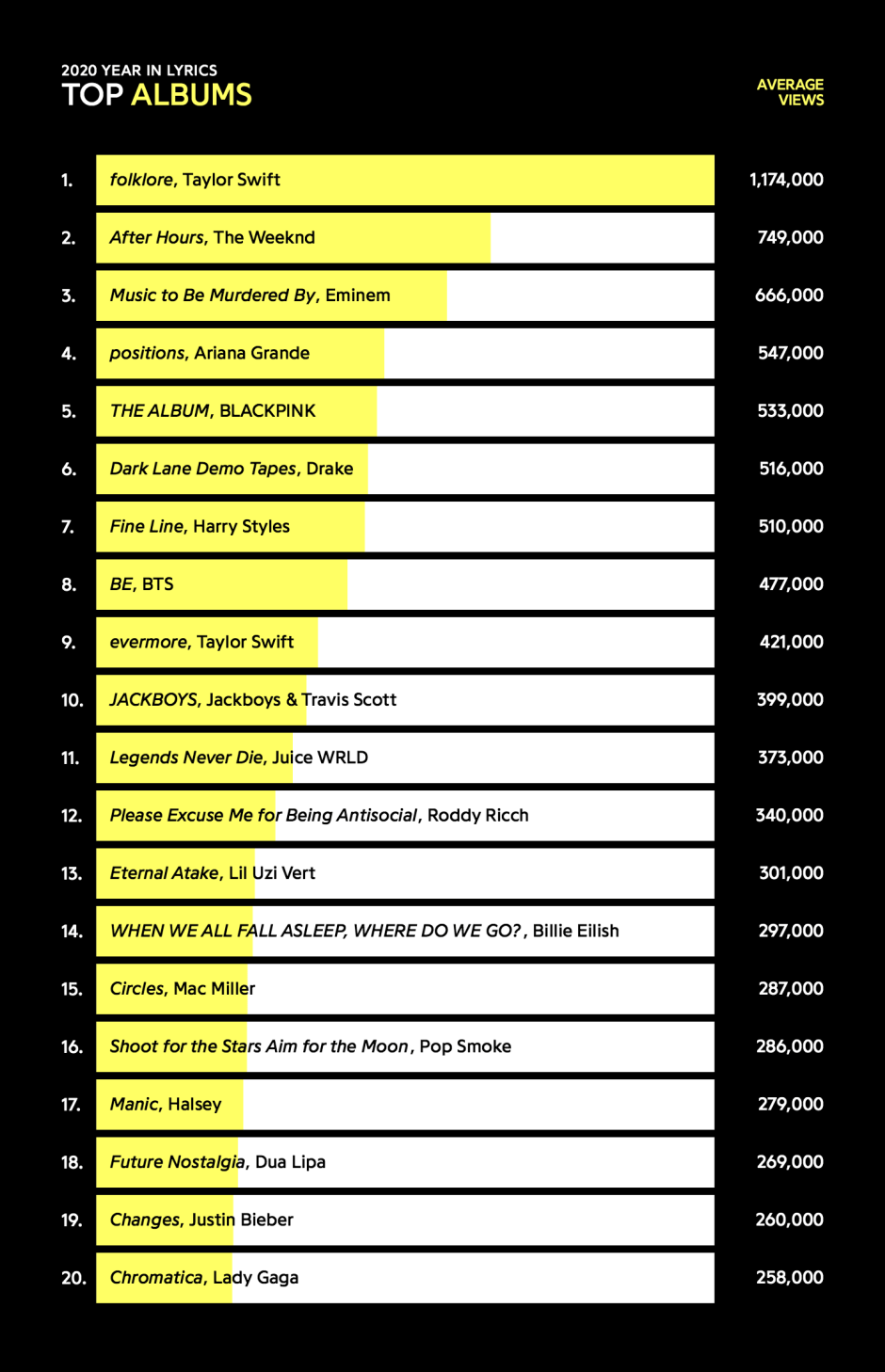 most-viewed-albums-2020
