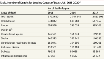 Featured image: table via report: The Leading Causes of Death in the US for 2020.JAMA.