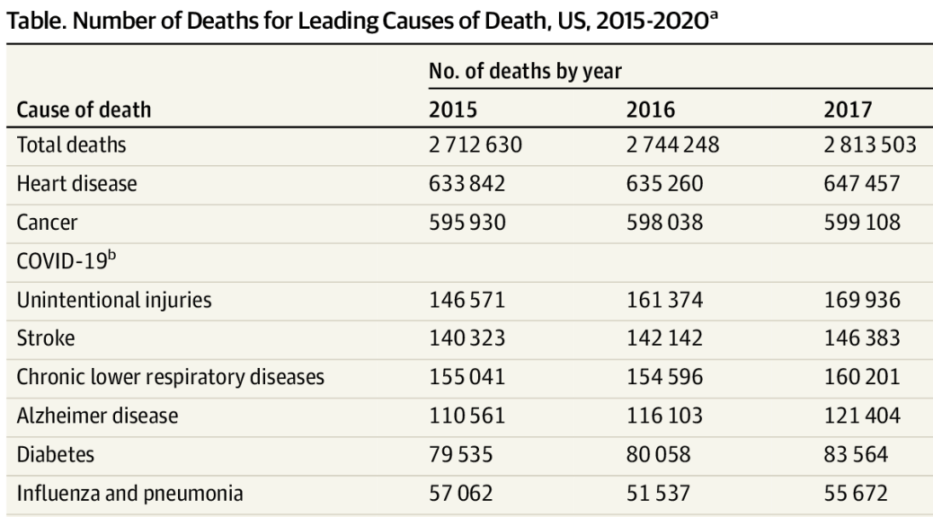 Featured image: table via report: The Leading Causes of Death in the US for 2020. JAMA.