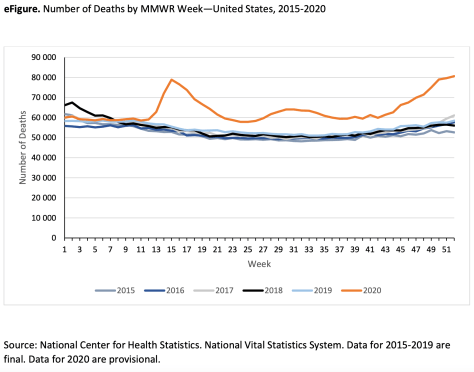 eFigure. Number of Deaths by MMWR Week—United States, 2015-2020 via The Leading Causes of Death in the US for 2020. JAMA.