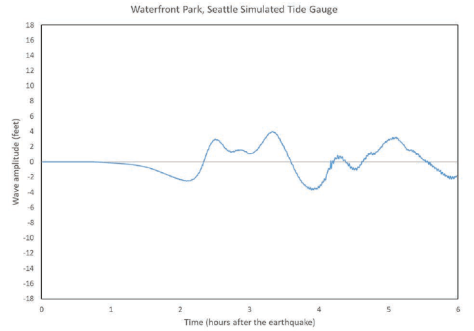 Graph with a blue line depicting the simulated tide gauge of wave amplitude over time on Waterfront Park, Seattle.