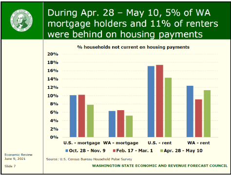 Bar chart depicting the percentage of households not current on housing payments for U.S. households with mortgages, Washington households with mortgages, U.S. households with rent, and Washington households with rent with blue bars representing the time period Oct. 28 through Nov. 9, red representing the time period Feb. 1 through March 1, and green representing April 28 through May 10.