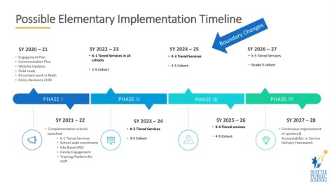 Timeline depicting the possible elementary implementation.