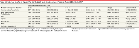 Table depicting the estimated age-specific, all-age, and age-standardized health care spending per person by race and ethnicity in 2016.