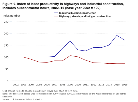 Chart with the index of labor productivity in road and industrial construction, including hours of subcontractors, from 2002 to 2016 with a dark blue line for industrial construction and a dark red line for the construction of highways, roads and bridges.