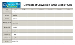 Elements of Conversions