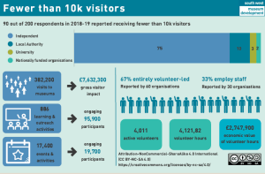 Infographic - fewer than 10,000 visitors