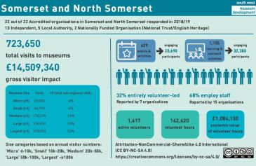 Screenshot of Somerset and N Somerset sector research data