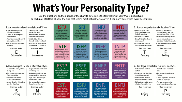personality-type-1-2