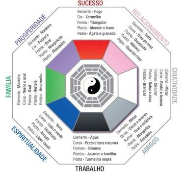 Bagua – instrumento utilizado para dividir a planta baixa do imóvel em 9 setores