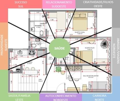 Aplicação do Baguá na planta baixa do imóvel para encontrar os setores da vida correspondentes a cada cômodo.