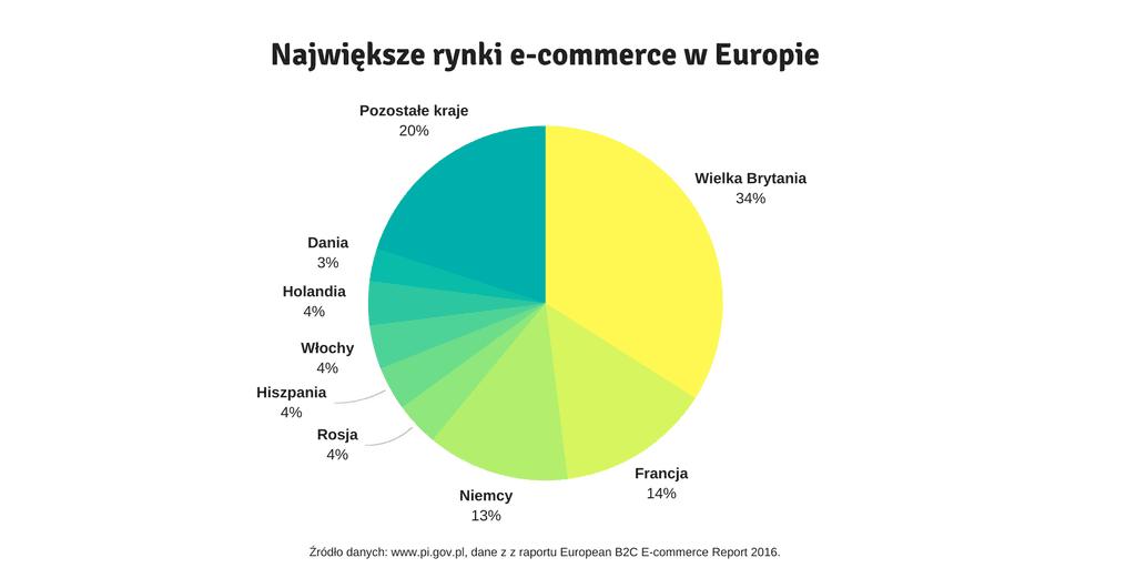 rynki e-commerce w ue