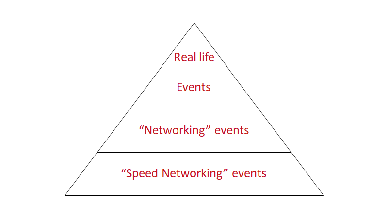 Hierarchy of Networking Opportunities
