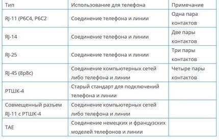 Padrões de tabela de cadeias de baixa corrente