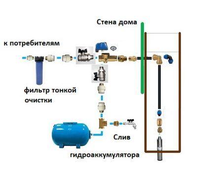 Схема подключения станции с погружным насосом