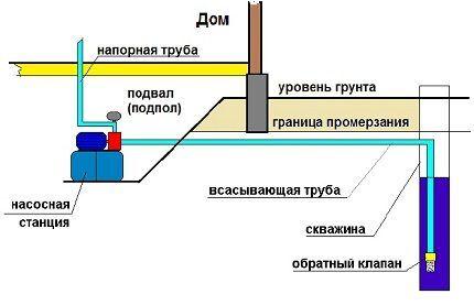 Станция расположена в подвале