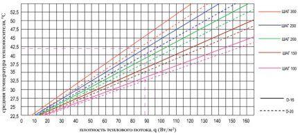 Жылу ағындарының тығыздығы кестесі