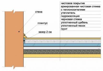 Monteringsschema för jord