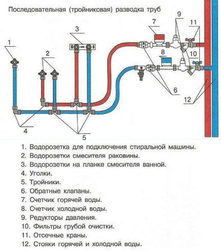 Structura secvențială a țevilor
