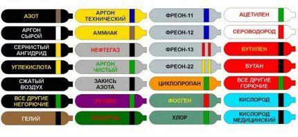 سیلندرهای رنگ آمیزی بر اساس قوانین روسیه