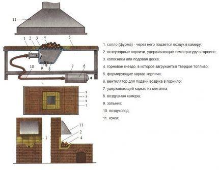 Схема универсальной конструкции кузнечного горна