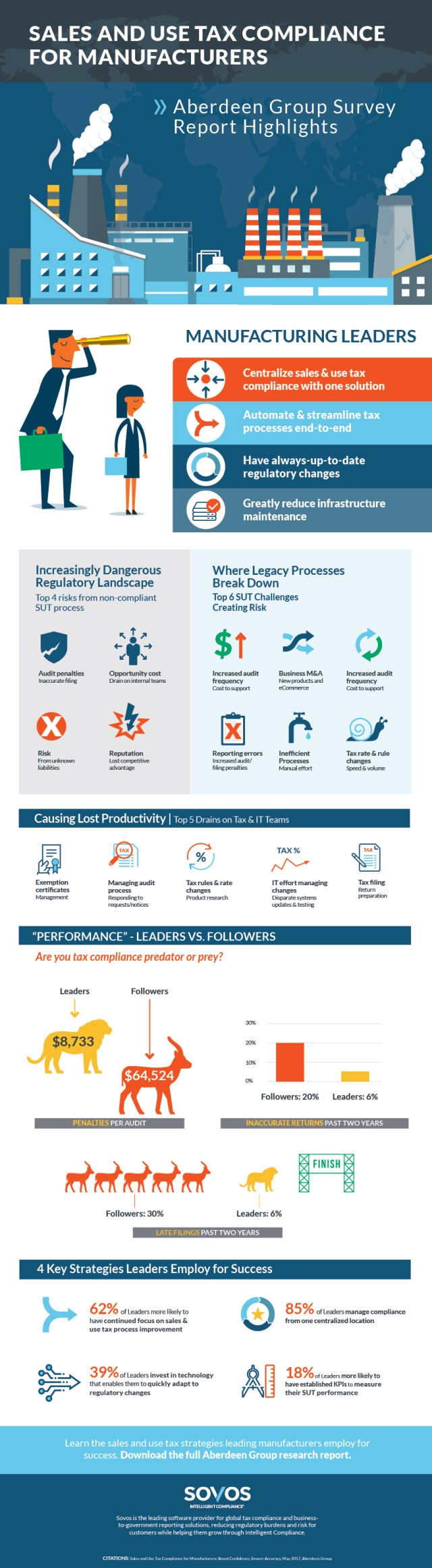 How Manufacturing Leaders Overcome Sales and Use Tax Audit Challenges - INFOGRAPHIC