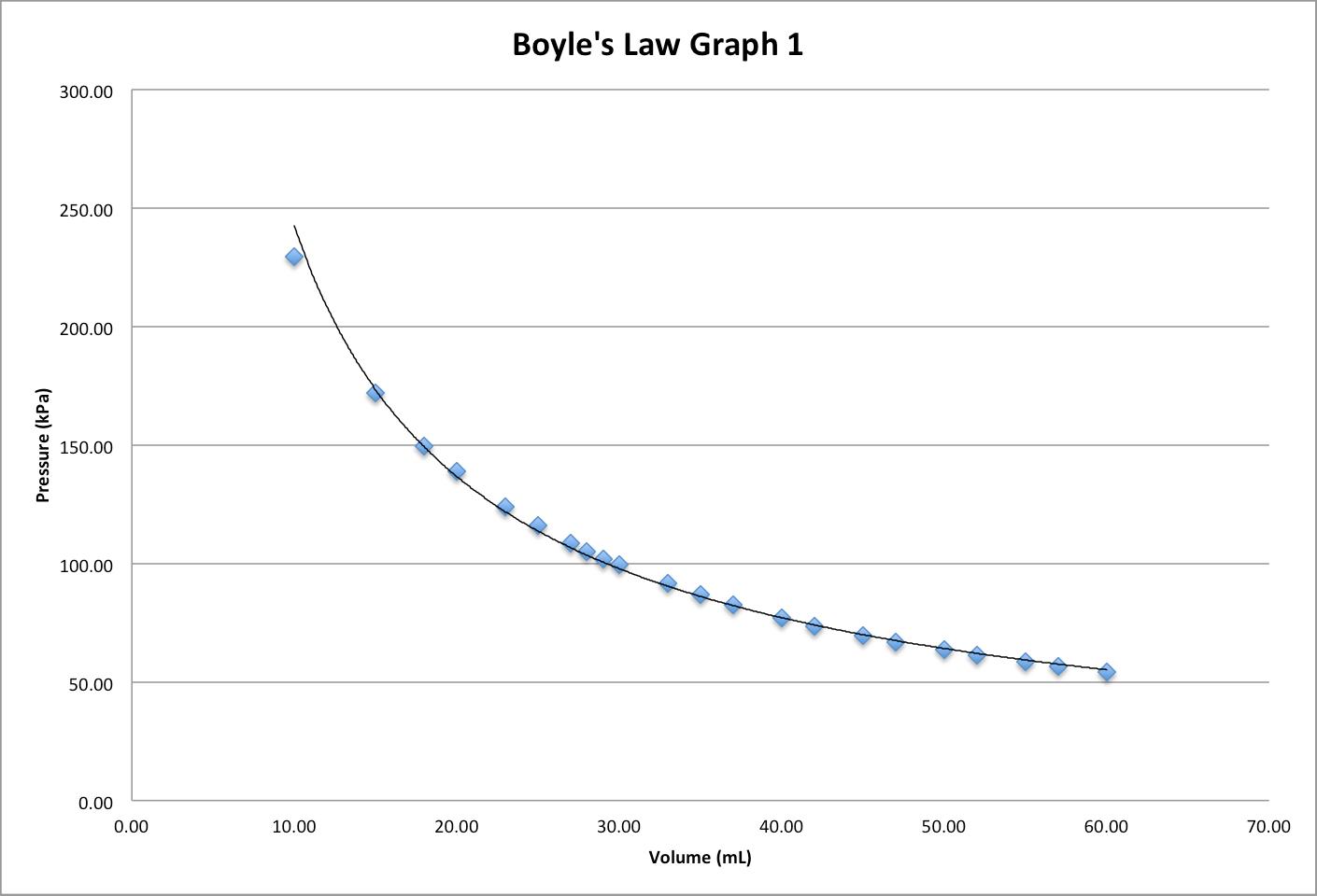 Ap Chemistry Boyle S Law