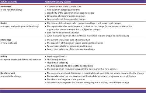 ADKAR Change Management Model
