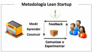 Lean-Startup-un-modelo-de-negocios-a-tu-medida-texto2