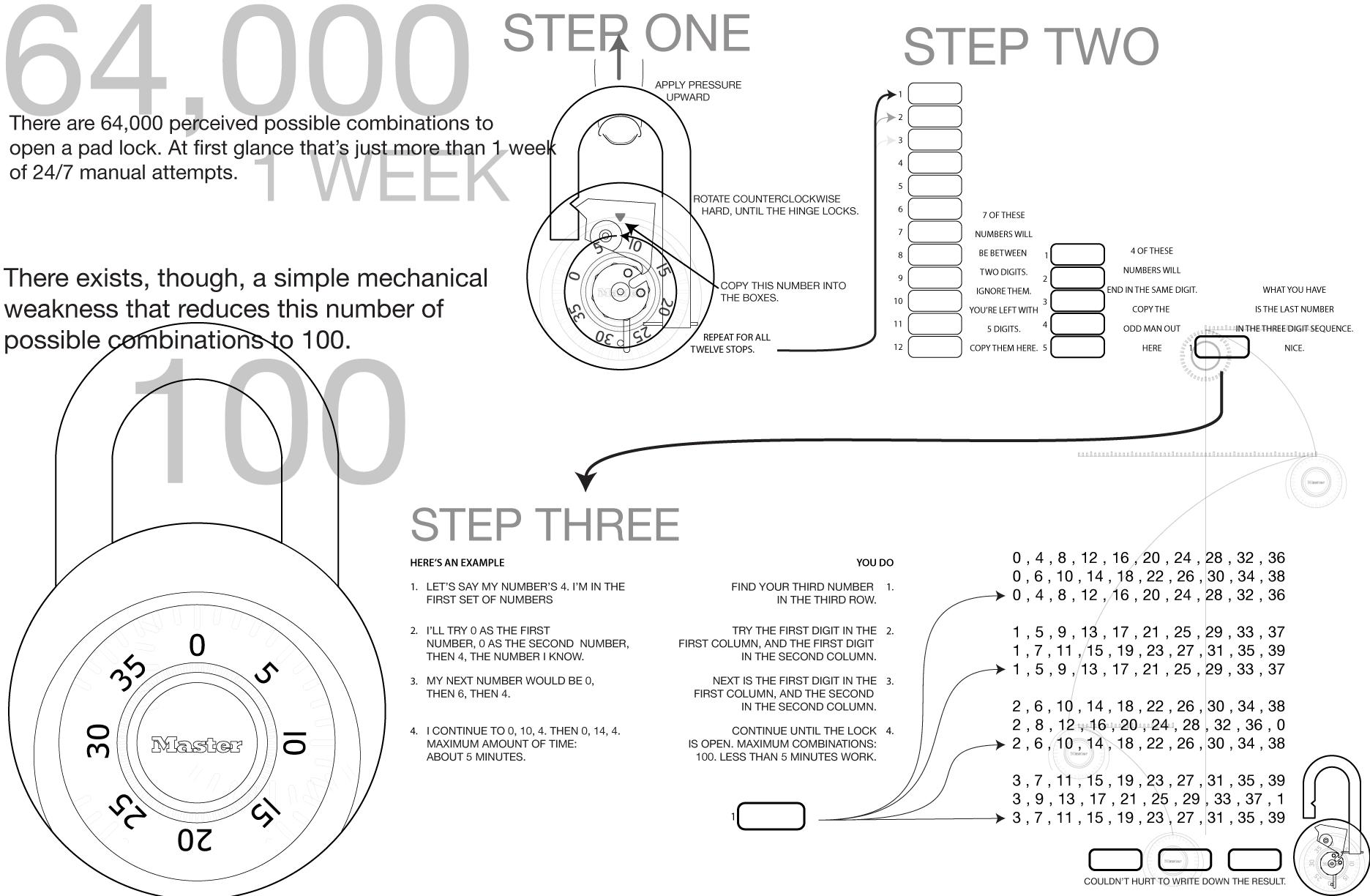 Como Abrir Un Candado De Combinacion Facilmente