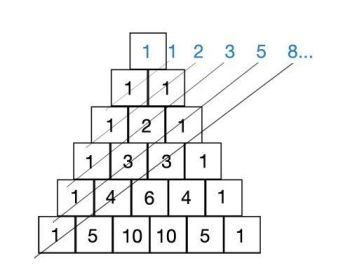 Sucesion de Fibonacci