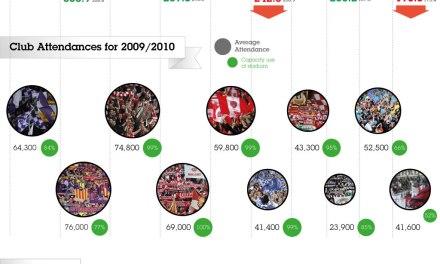 Infografía de los Clubs de Fútbol que más dinero ingresaron en la Temporada 2009/10